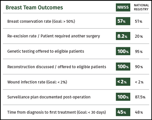 NWSS-Breast-Team-Outcomes-Chart